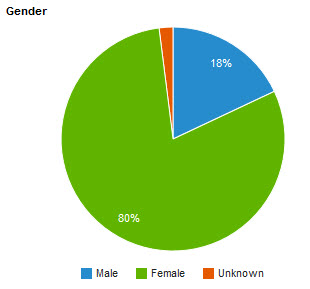 Google+ audience by gender