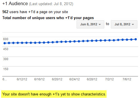 Google+ audience report no characteristics