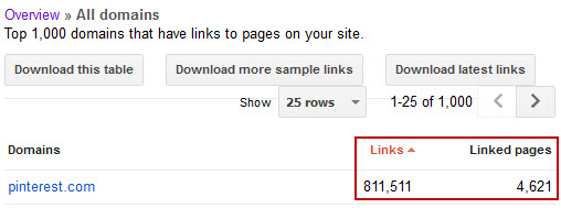 Pinterest Links and Linked Pages in Google Webmaster Tools