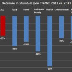 StumbleUpon Traffic Declines to Magazine Sites