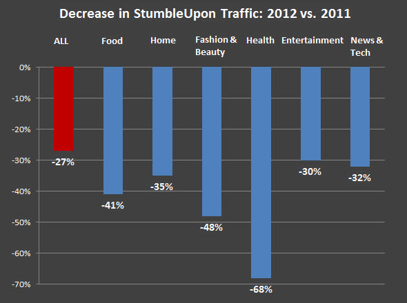 StumbleUpon Traffic Declines to Magazine Sites