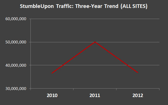 StumbleUpon traffic trends