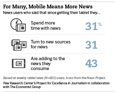 Pew Mobile News Consumption