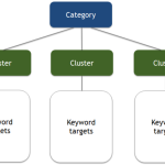 A Simple Workflow for Keyword Research for Content Planning