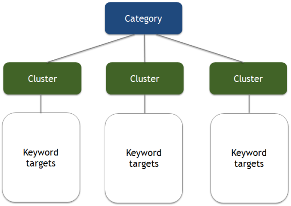 Keyword research workflow