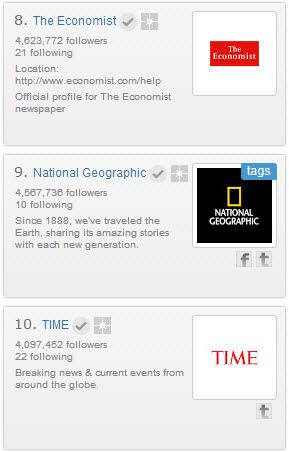 Most popular Google+ pages for news brands