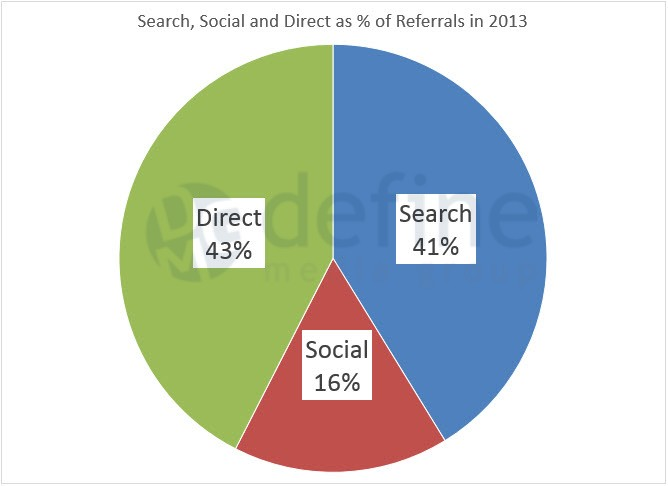 Search, Social and Direct Traffic