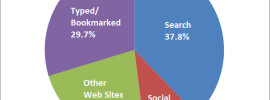 Search and Social Media Referral Traffic to Publishers