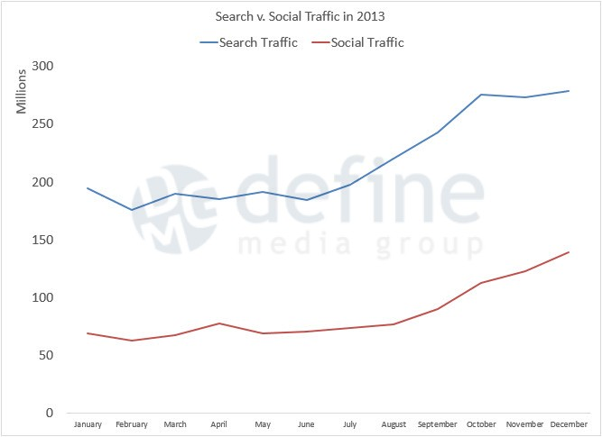 Search and Social Traffic Growth Trend