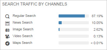 SimilarWeb search traffic by channel