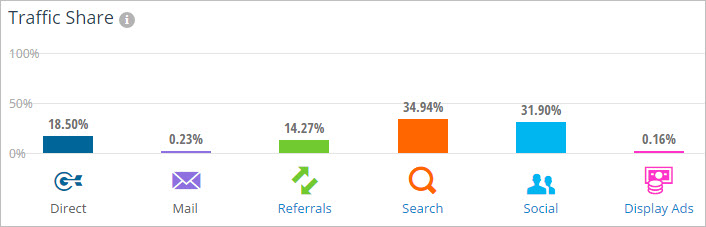 SimilarWeb traffic share