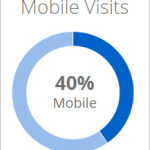 Average mobile traffic for publishers