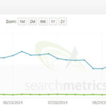 Google Panda hit and recovery