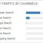 search traffic channels