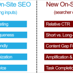 8 Critical SEO and Digital Marketing Opportunities for Publishers