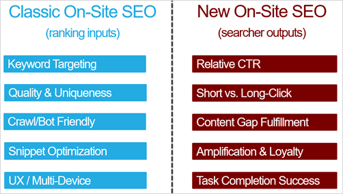 new seo ranking factors
